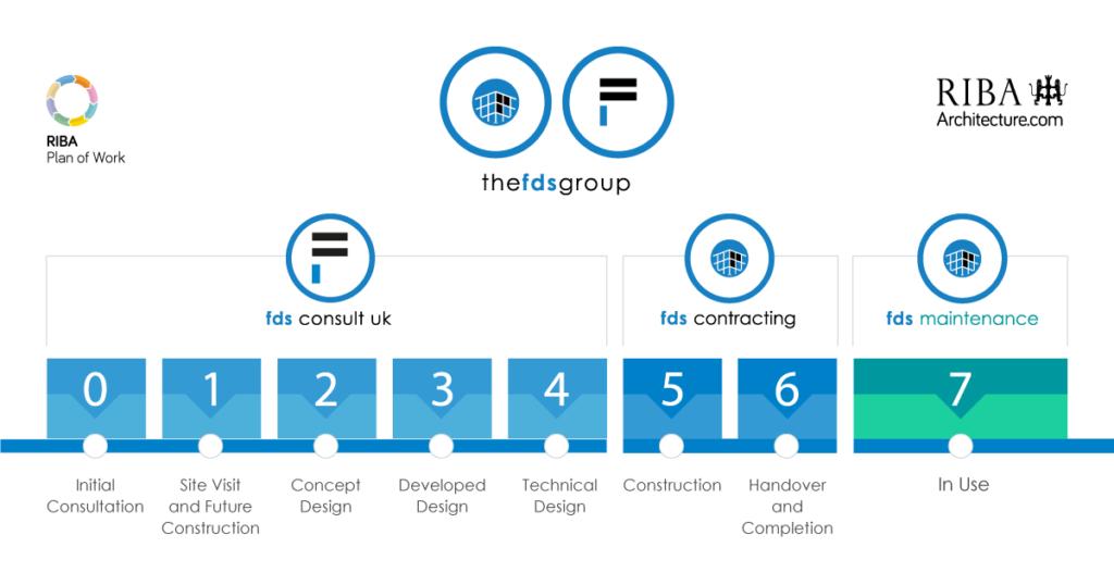 The FDS RIBA Plan Breakdown